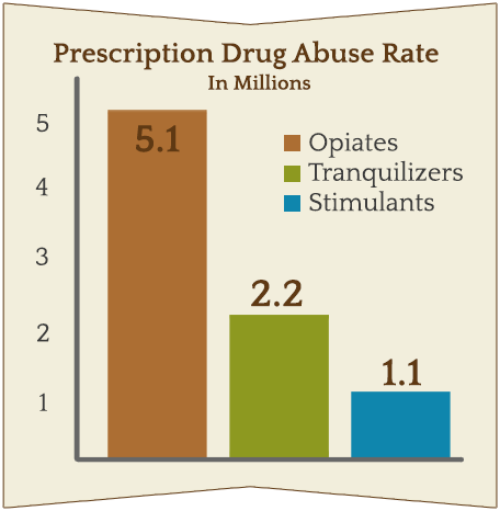 abuse by drug type