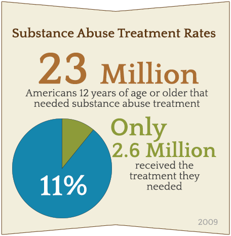 substance abuse treatment rates