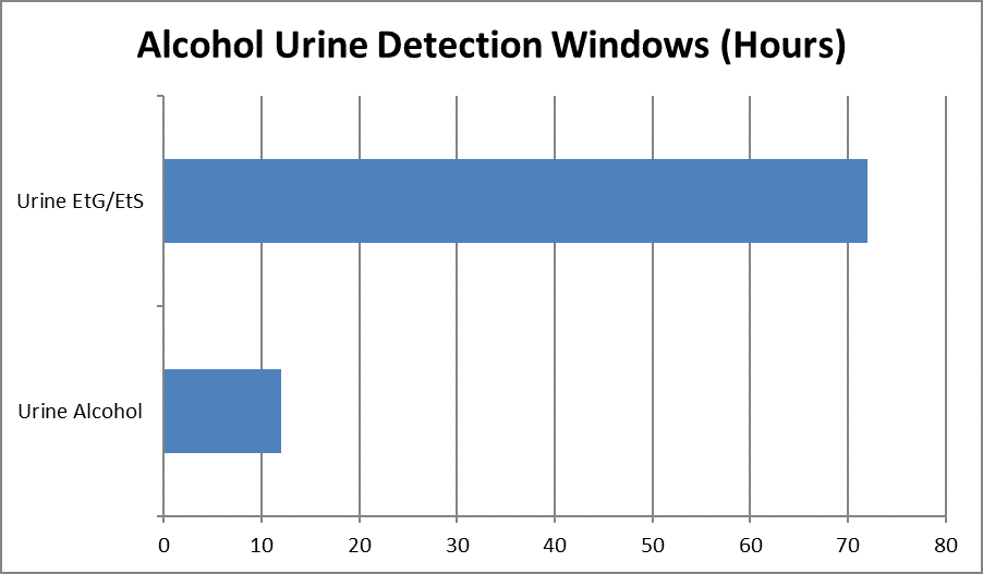How Long Does Alcohol Stay In Your Urine | Palmer Lake Recovery